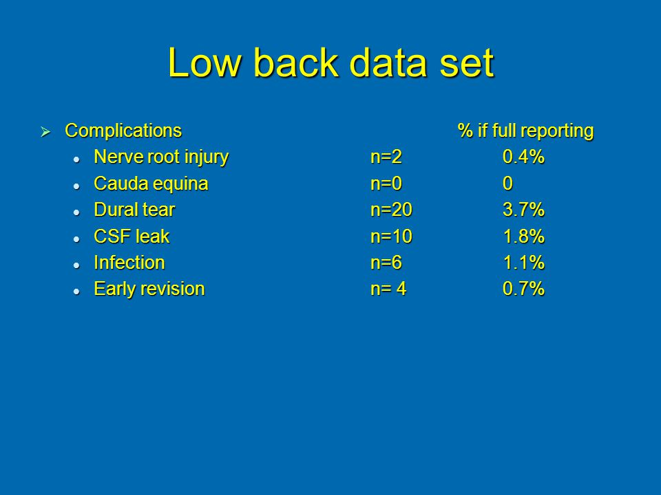 Low back data set  Complications % if full reporting Nerve root injuryn=20.4% Nerve root injuryn=20.4% Cauda equinan=00 Cauda equinan=00 Dural tearn=203.7% Dural tearn=203.7% CSF leakn=101.8% CSF leakn=101.8% Infectionn=61.1% Infectionn=61.1% Early revisionn= 40.7% Early revisionn= 40.7%
