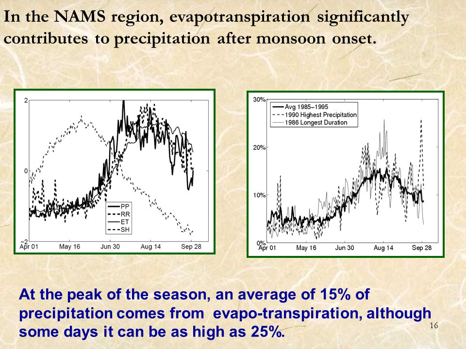 16 In the NAMS region, evapotranspiration significantly contributes to precipitation after monsoon onset.
