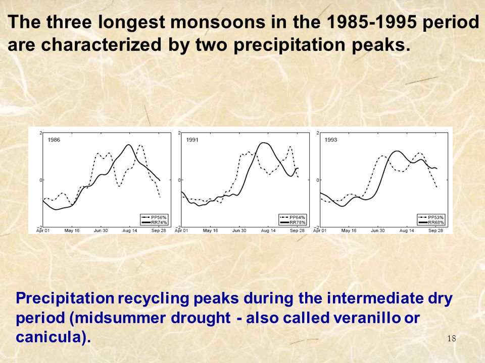 18 The three longest monsoons in the 1985-1995 period are characterized by two precipitation peaks.