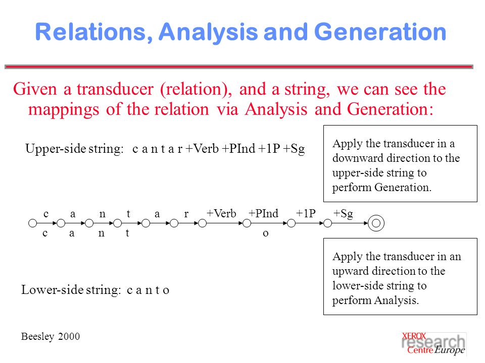 Beesley 2000 Relations, Analysis and Generation Given a transducer (relation), and a string, we can see the mappings of the relation via Analysis and Generation: c a n t a r +Verb +PInd +1P +Sg c a n t o Upper-side string: c a n t a r +Verb +PInd +1P +Sg Lower-side string: c a n t o Apply the transducer in a downward direction to the upper-side string to perform Generation.