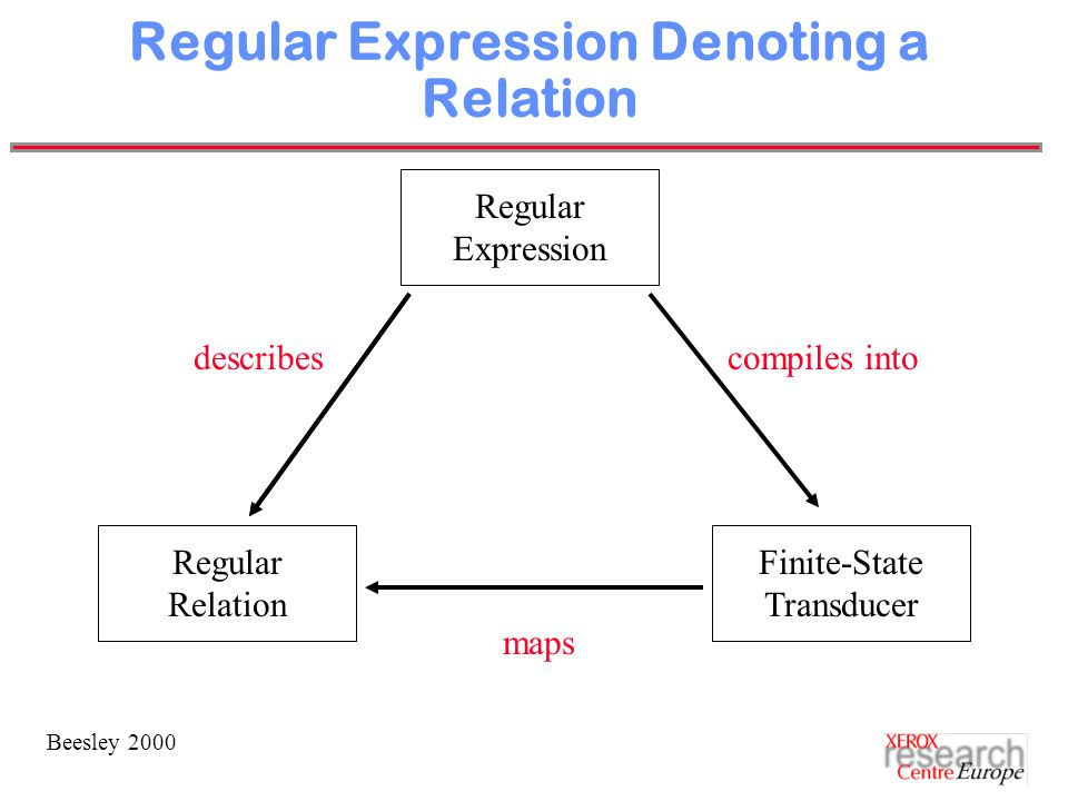 Beesley 2000 Regular Expression Denoting a Relation Regular Expression Regular Relation Finite-State Transducer describescompiles into maps