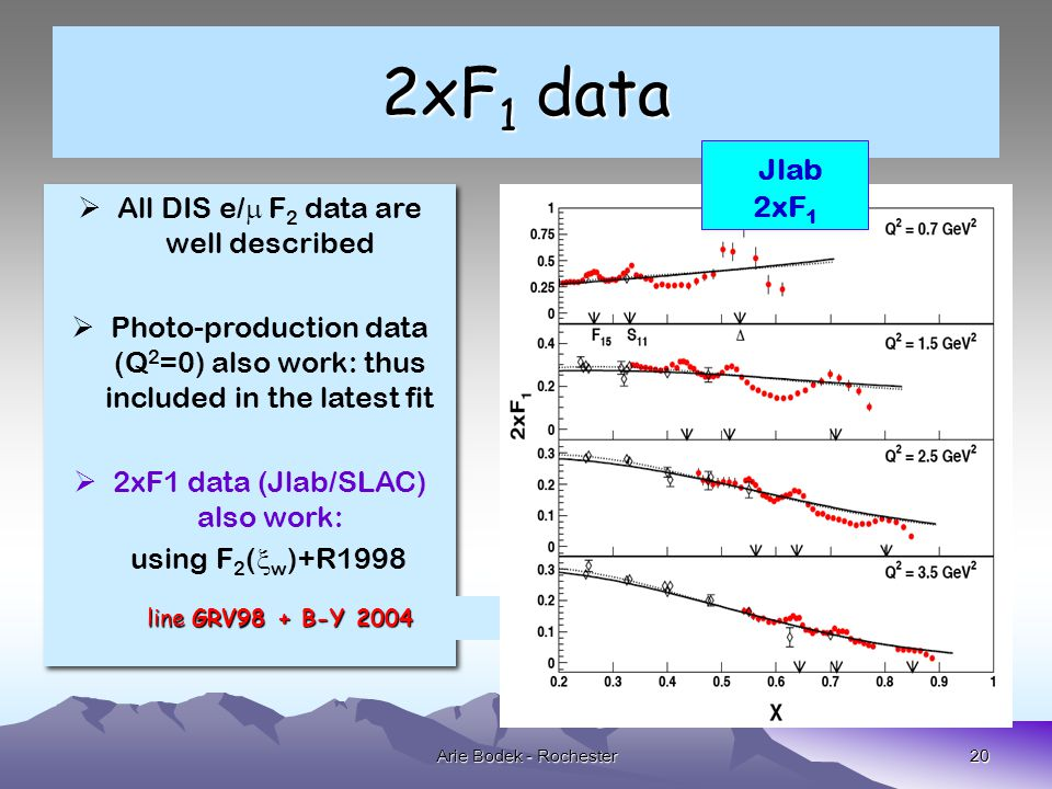 20 2xF 1 data  All DIS e/  F 2 data are well described  Photo-production data (Q 2 =0) also work: thus included in the latest fit  2xF1 data (Jlab/SLAC) also work: using F 2 (  w )+R1998  All DIS e/  F 2 data are well described  Photo-production data (Q 2 =0) also work: thus included in the latest fit  2xF1 data (Jlab/SLAC) also work: using F 2 (  w )+R1998 Jlab 2xF 1 20Arie Bodek - Rochester line GRV98 + B-Y 2004 line GRV98 + B-Y 2004