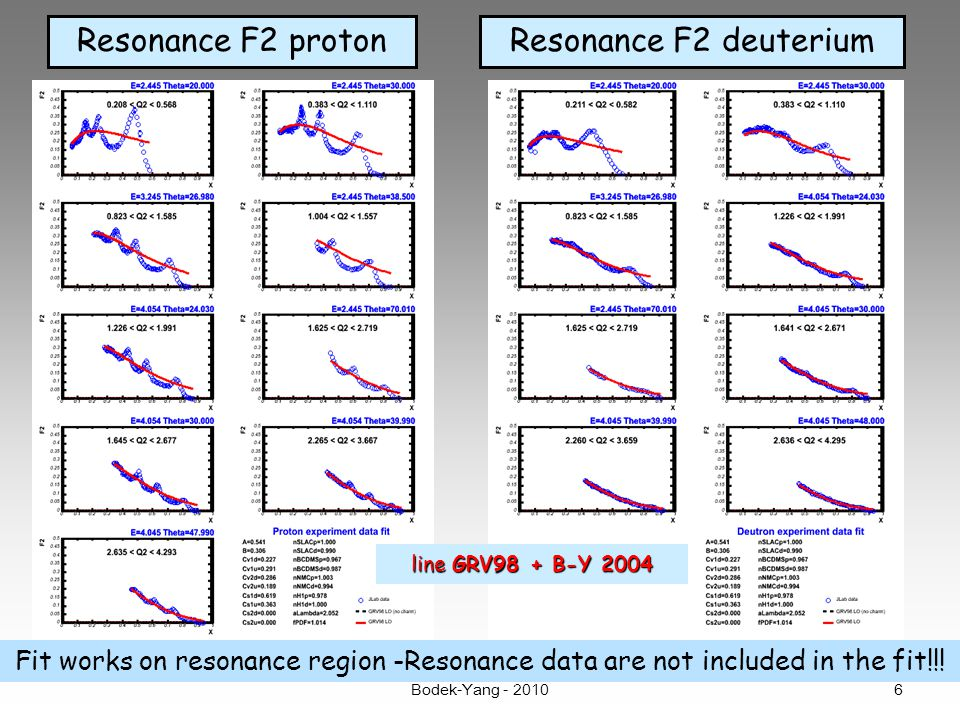 Resonance F2 protonResonance F2 deuterium Fit works on resonance region -Resonance data are not included in the fit!!.