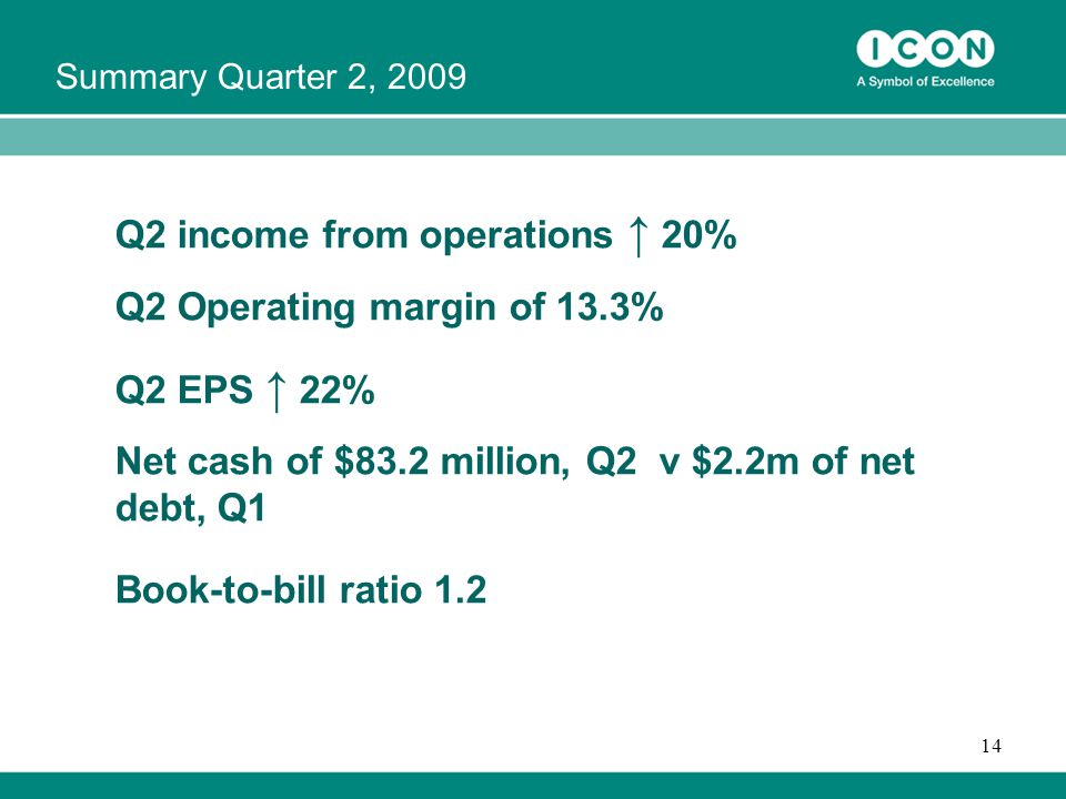 14 Q2 income from operations ↑ 20% Q2 Operating margin of 13.3% Q2 EPS ↑ 22% Net cash of $83.2 million, Q2 v $2.2m of net debt, Q1 Book-to-bill ratio 1.2 Summary Quarter 2, 2009