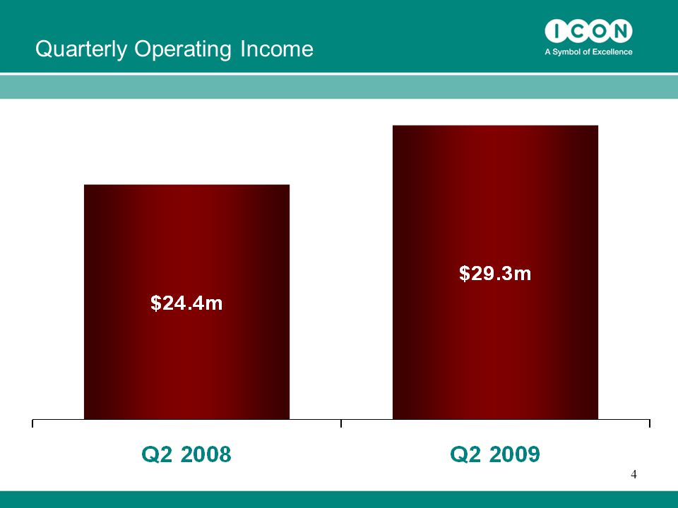 4 Quarterly Operating Income