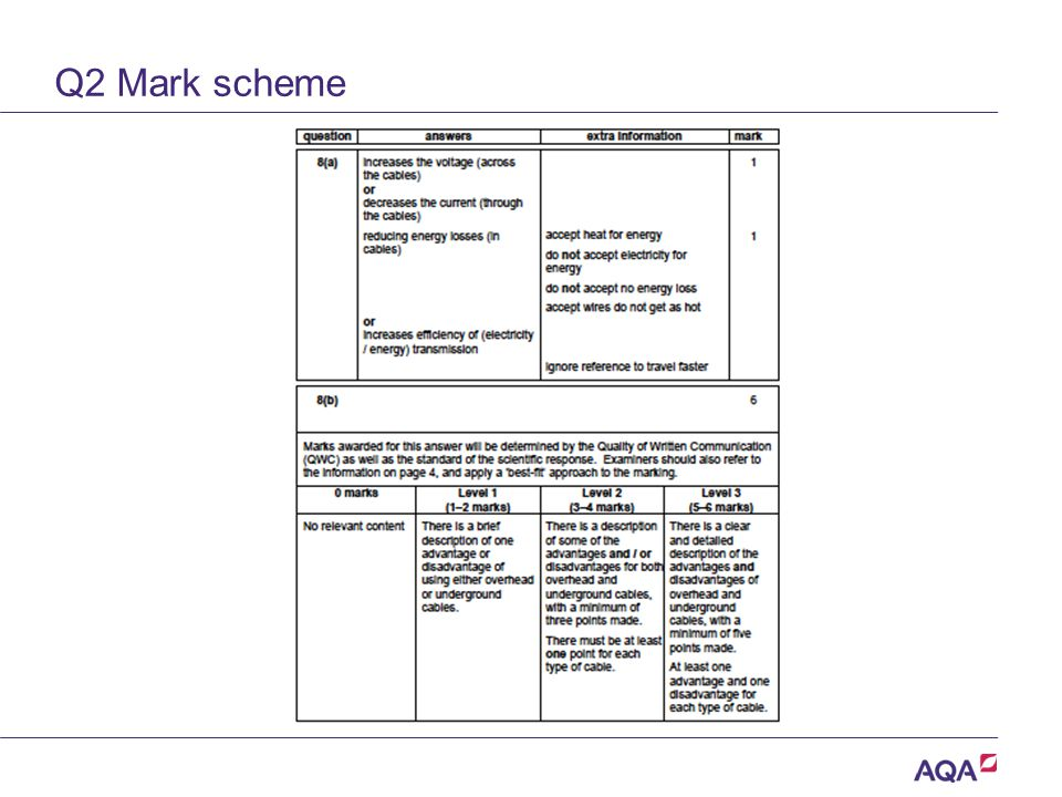 Q2 Mark scheme Version 2.0 Copyright © AQA and its licensors. All rights reserved.