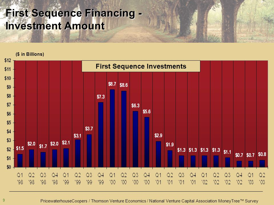 PricewaterhouseCoopers / Thomson Venture Economics / National Venture Capital Association MoneyTree™ Survey 9 ($ in Billions) First Sequence Financing - Investment Amount First Sequence Investments