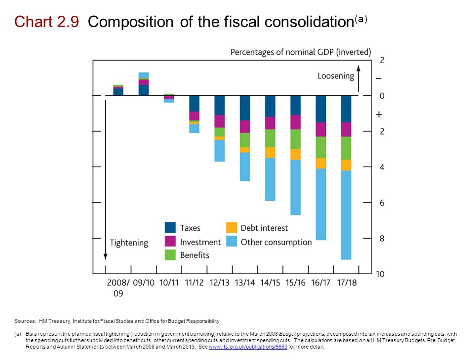 Chart 2.9 Composition of the fiscal consolidation (a) Sources: HM Treasury, Institute for Fiscal Studies and Office for Budget Responsibility.