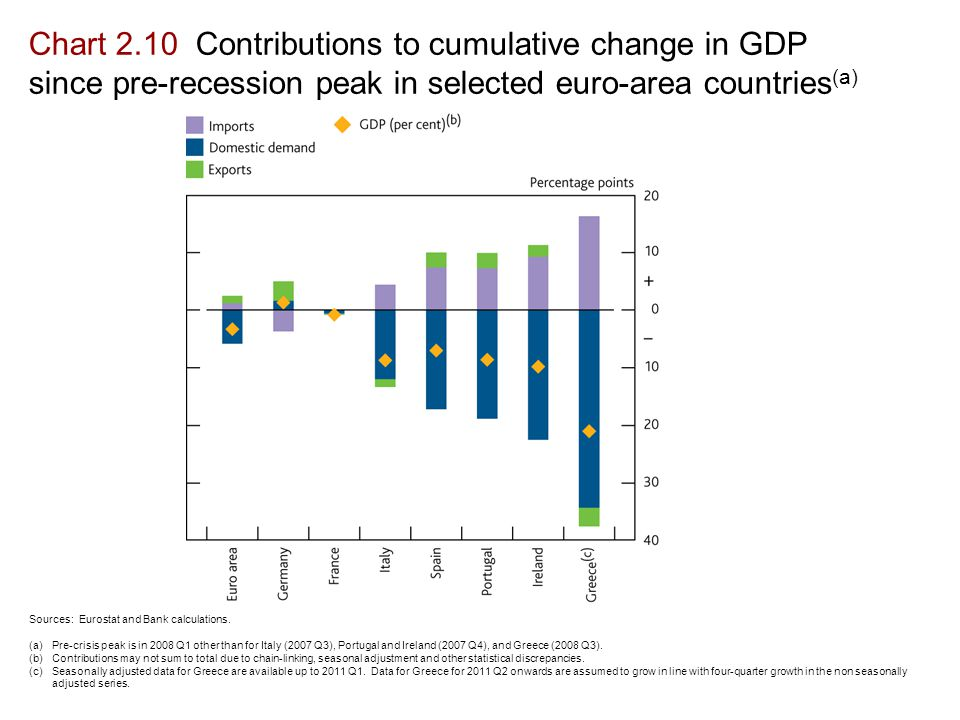 Chart 2.10 Contributions to cumulative change in GDP since pre-recession peak in selected euro-area countries (a) Sources: Eurostat and Bank calculations.