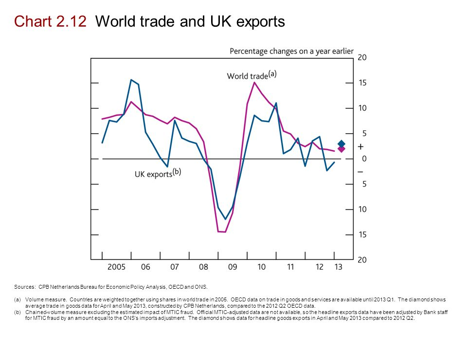 Chart 2.12 World trade and UK exports Sources: CPB Netherlands Bureau for Economic Policy Analysis, OECD and ONS.