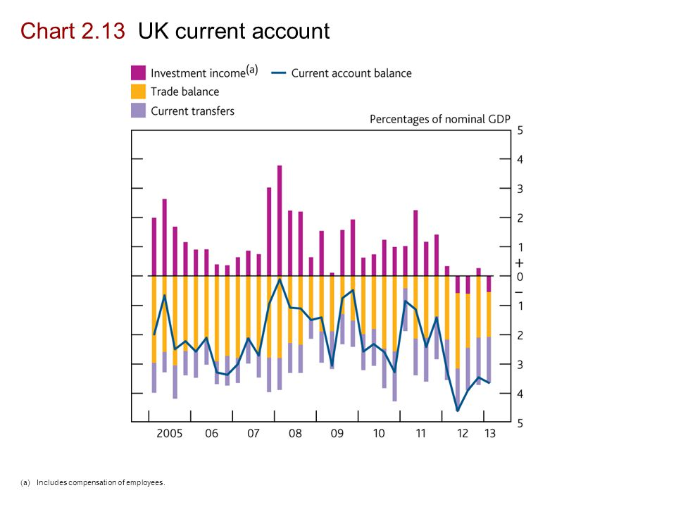 Chart 2.13 UK current account (a)Includes compensation of employees.