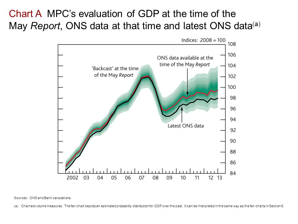 Chart A MPC's evaluation of GDP at the time of the May Report, ONS data at that time and latest ONS data (a) Sources: ONS and Bank calculations.