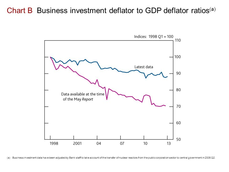 Chart B Business investment deflator to GDP deflator ratios (a) (a)Business investment data have been adjusted by Bank staff to take account of the transfer of nuclear reactors from the public corporation sector to central government in 2005 Q2.
