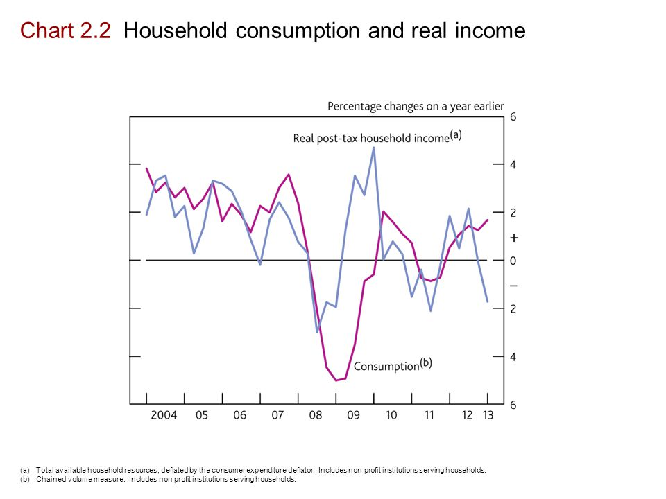 Chart 2.2 Household consumption and real income (a)Total available household resources, deflated by the consumer expenditure deflator.