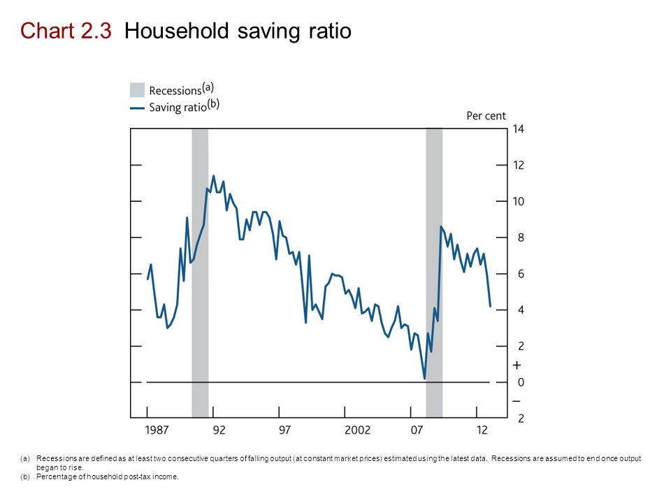 Chart 2.3 Household saving ratio (a) Recessions are defined as at least two consecutive quarters of falling output (at constant market prices) estimated using the latest data.