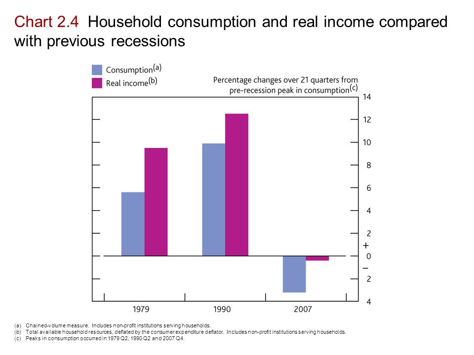 Chart 2.4 Household consumption and real income compared with previous recessions (a)Chained-volume measure.