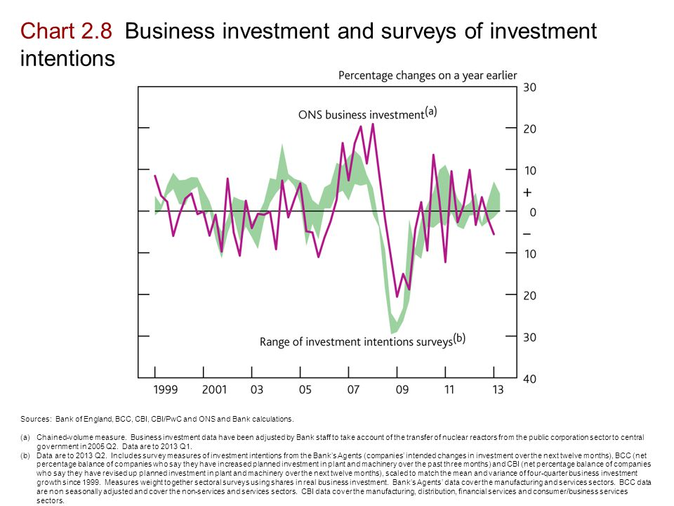 Chart 2.8 Business investment and surveys of investment intentions Sources: Bank of England, BCC, CBI, CBI/PwC and ONS and Bank calculations.