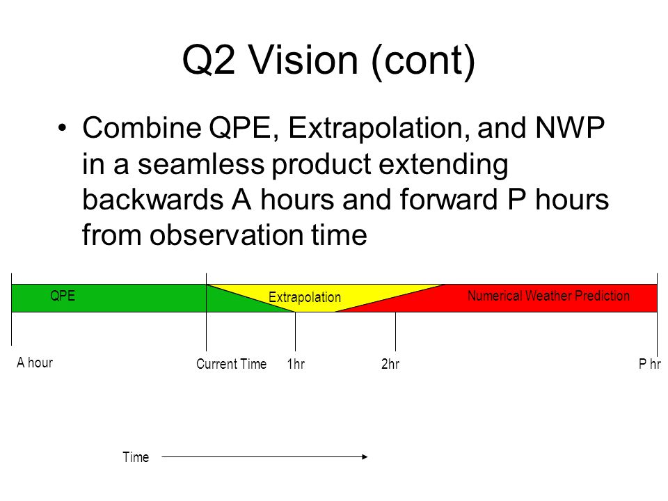 Q2 Vision (cont) Combine QPE, Extrapolation, and NWP in a seamless product extending backwards A hours and forward P hours from observation time Time A hour Current Time 1hr 2hrP hr QPE Extrapolation Numerical Weather Prediction