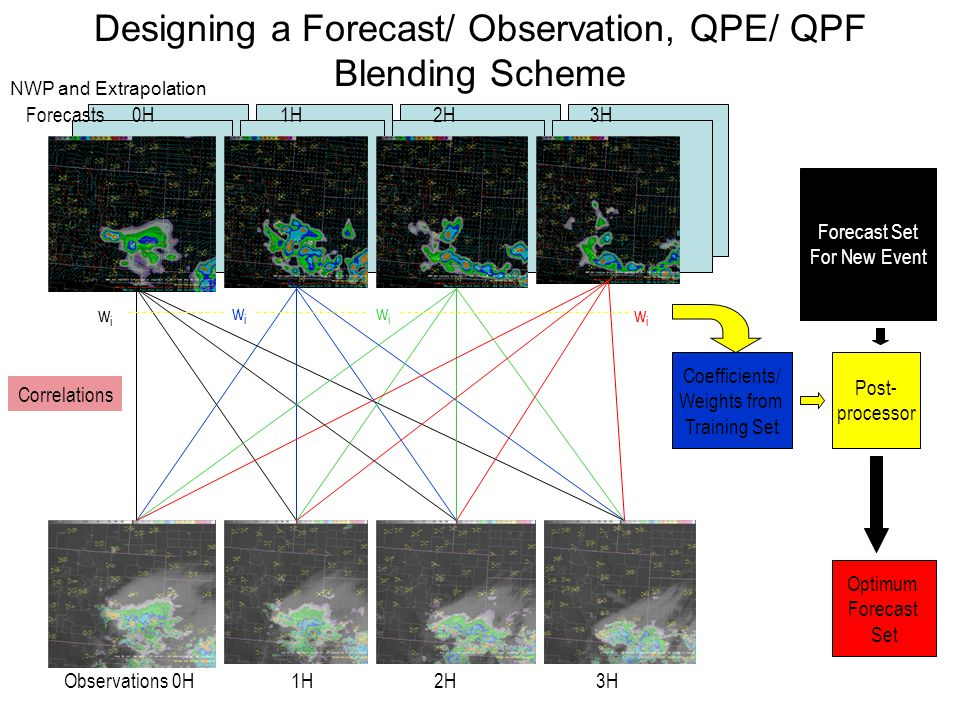 Designing a Forecast/ Observation, QPE/ QPF Blending Scheme wiwi wiwi wiwi wiwi Forecasts 0H 1H 2H 3H Observations 0H 1H 2H 3H Correlations Coefficients/ Weights from Training Set Forecast Set For New Event Post- processor Optimum Forecast Set NWP and Extrapolation