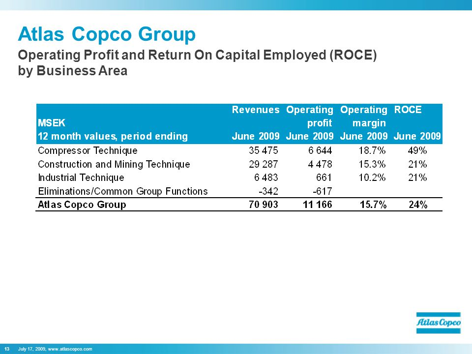 July 17, 2009,   Atlas Copco Group Operating Profit and Return On Capital Employed (ROCE) by Business Area