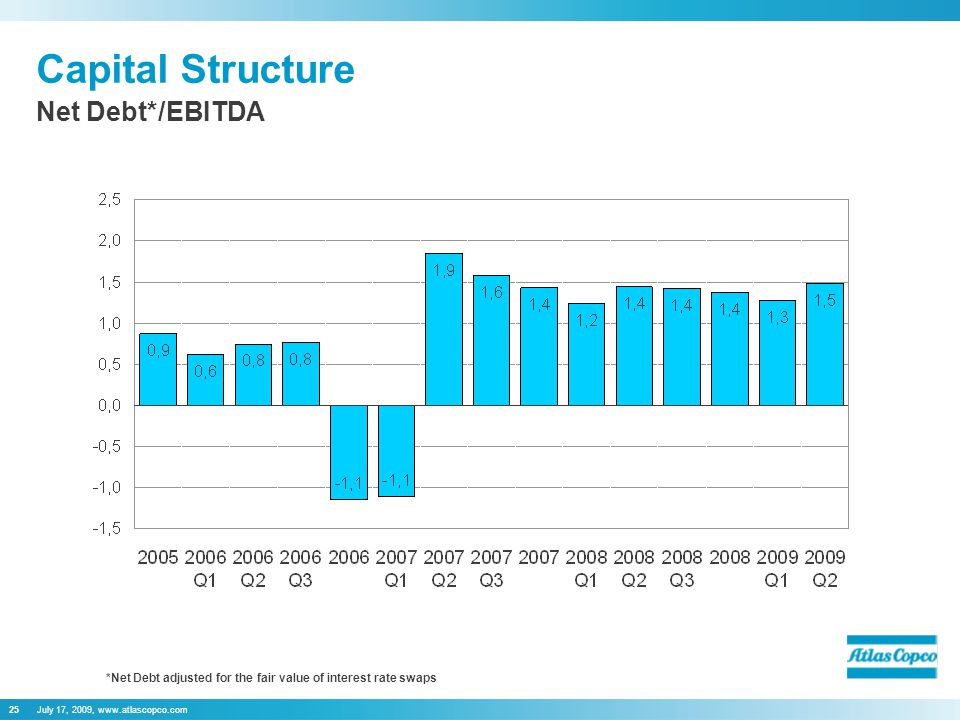 July 17, 2009,   Capital Structure Net Debt*/EBITDA *Net Debt adjusted for the fair value of interest rate swaps