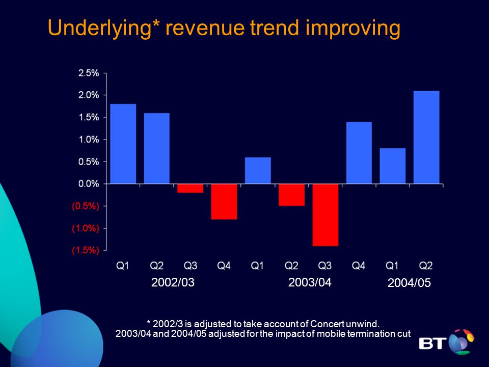 Underlying* revenue trend improving 2003/04 2004/05 2002/03 * 2002/3 is adjusted to take account of Concert unwind.