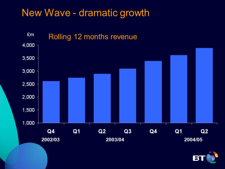 New Wave - dramatic growth 2003/042004/05 Rolling 12 months revenue 2002/03 £m
