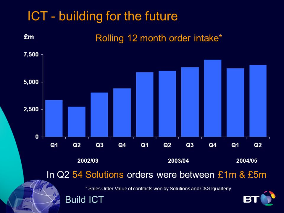 ICT - building for the future £m Rolling 12 month order intake* 2003/042002/032004/05 * Sales Order Value of contracts won by Solutions and C&SI quarterly In Q2 54 Solutions orders were between £1m & £5m Build ICT