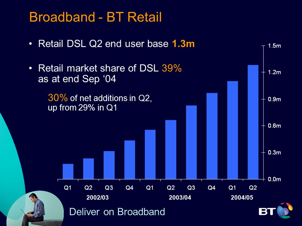 Broadband - BT Retail Retail DSL Q2 end user base 1.3m Retail market share of DSL 39% as at end Sep '04 30% of net additions in Q2, up from 29% in Q1 2003/042002/032004/05