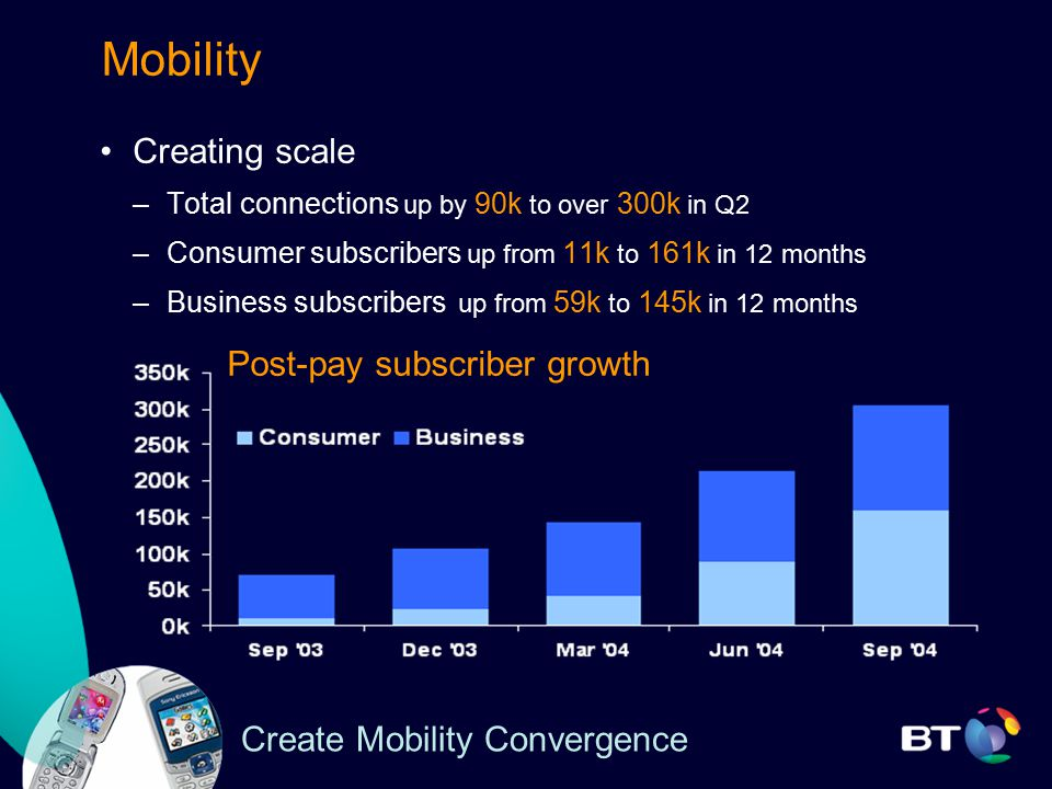 Create Mobility Convergence Mobility Creating scale –Total connections up by 90k to over 300k in Q2 –Consumer subscribers up from 11k to 161k in 12 months –Business subscribers up from 59k to 145k in 12 months Post-pay subscriber growth