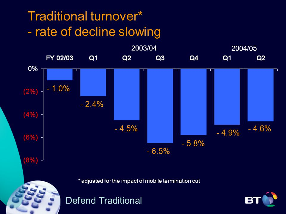 Defend Traditional Traditional turnover* - rate of decline slowing 2003/04 - 2.4% - 4.5% - 6.5% - 5.8% - 1.0% * adjusted for the impact of mobile termination cut - 4.9% 2004/05 - 4.6%