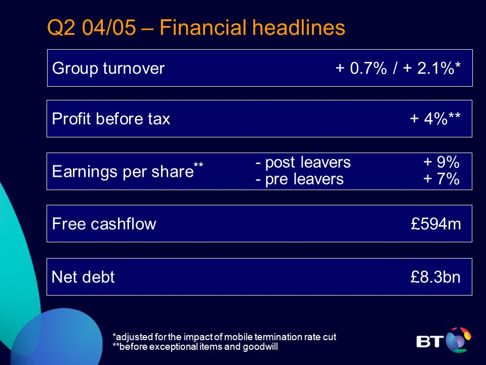 Q2 04/05 – Financial headlines Group turnover + 0.7% / + 2.1%* Earnings per share ** Free cashflow £594m - post leavers + 9% - pre leavers + 7% Net debt £8.3bn Profit before tax + 4%** *adjusted for the impact of mobile termination rate cut **before exceptional items and goodwill
