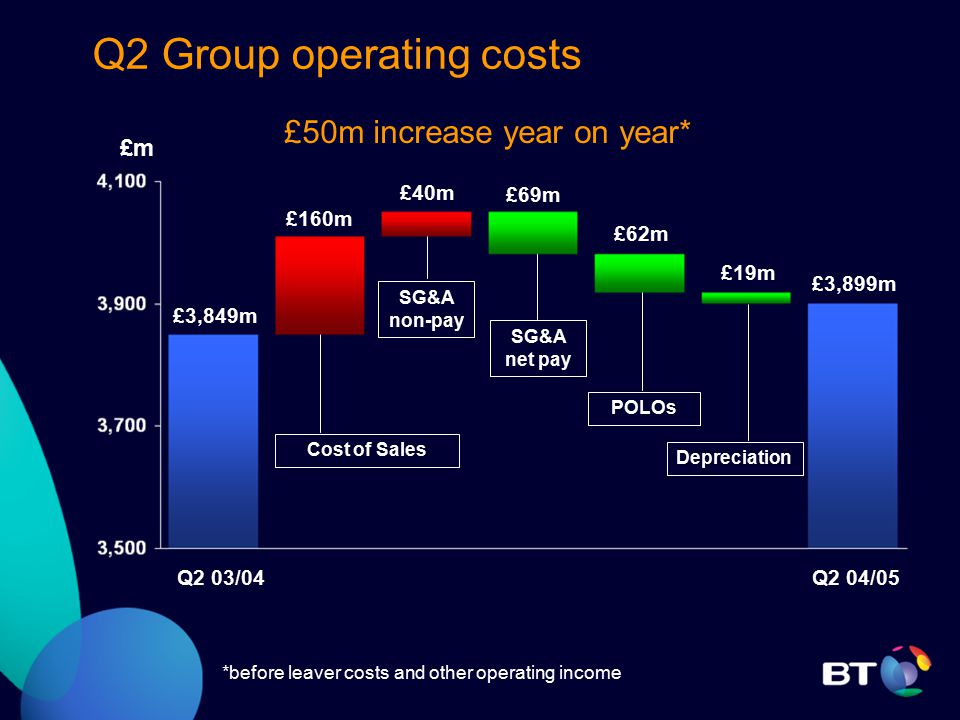 Q2 Group operating costs Cost of Sales SG&A non-pay £m £3,849m £40m £62m £19m £160m £3,899m Q2 04/05Q2 03/04 Depreciation POLOs £50m increase year on year* £69m SG&A net pay *before leaver costs and other operating income