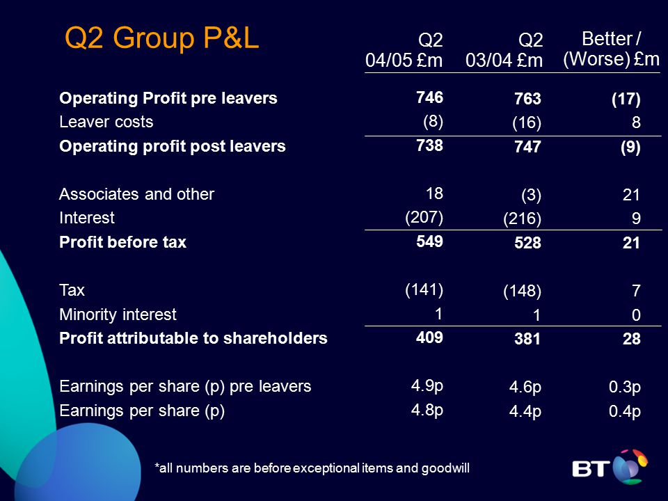 Q2 Group P&L Operating Profit pre leavers Leaver costs Operating profit post leavers Associates and other Interest Profit before tax Tax Minority interest Profit attributable to shareholders Earnings per share (p) pre leavers Earnings per share (p) 746 (8) 738 18 (207) 549 (141) 1 409 4.9p 4.8p Q2 03/04 £m Q2 04/05 £m Better / (Worse) £m Better / (Worse) £m 763 (16) 747 (3) (216) 528 (148) 1 381 4.6p 4.4p (17) 8 (9) 21 9 21 7 0 28 0.3p 0.4p *all numbers are before exceptional items and goodwill