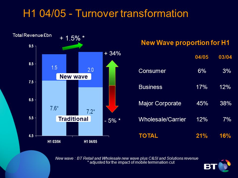 H1 04/05 - Turnover transformation New wave : BT Retail and Wholesale new wave plus C&SI and Solutions revenue * adjusted for the impact of mobile termination cut + 34% - 5% * Total Revenue £bn + 1.5% * New Wave proportion for H1 04/05 03/04 Consumer 6% 3% Business 17% 12% Major Corporate 45% 38% Wholesale/Carrier 12% 7% TOTAL 21% 16% New wave Traditional