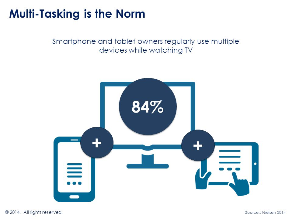 Multi-Tasking is the Norm Smartphone and tablet owners regularly use multiple devices while watching TV © 2014.