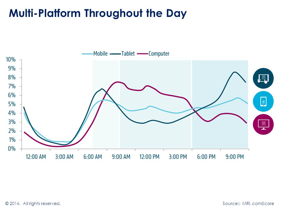 Multi-Platform Throughout the Day © All rights reserved.Source:: MRI, comScore