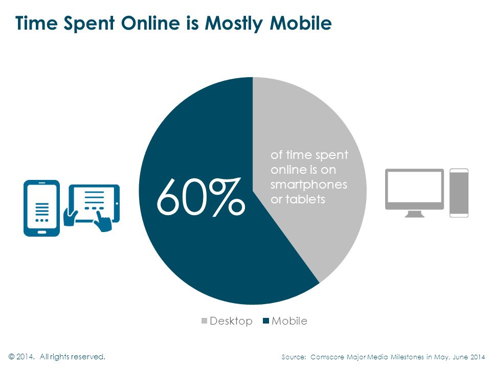 Time Spent Online is Mostly Mobile © All rights reserved.