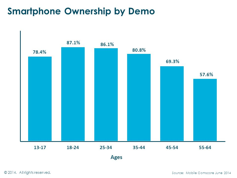 Smartphone Ownership by Demo © All rights reserved. Ages Source: Mobile Comscore June 2014