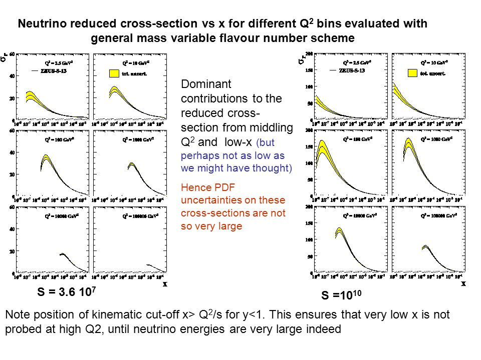 Neutrino reduced cross-section vs x for different Q 2 bins evaluated with general mass variable flavour number scheme Note position of kinematic cut-off x> Q 2 /s for y<1.
