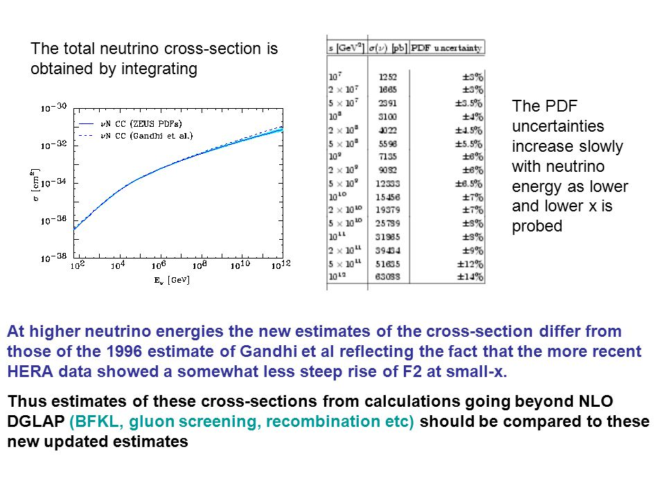 The total neutrino cross-section is obtained by integrating At higher neutrino energies the new estimates of the cross-section differ from those of the 1996 estimate of Gandhi et al reflecting the fact that the more recent HERA data showed a somewhat less steep rise of F2 at small-x.