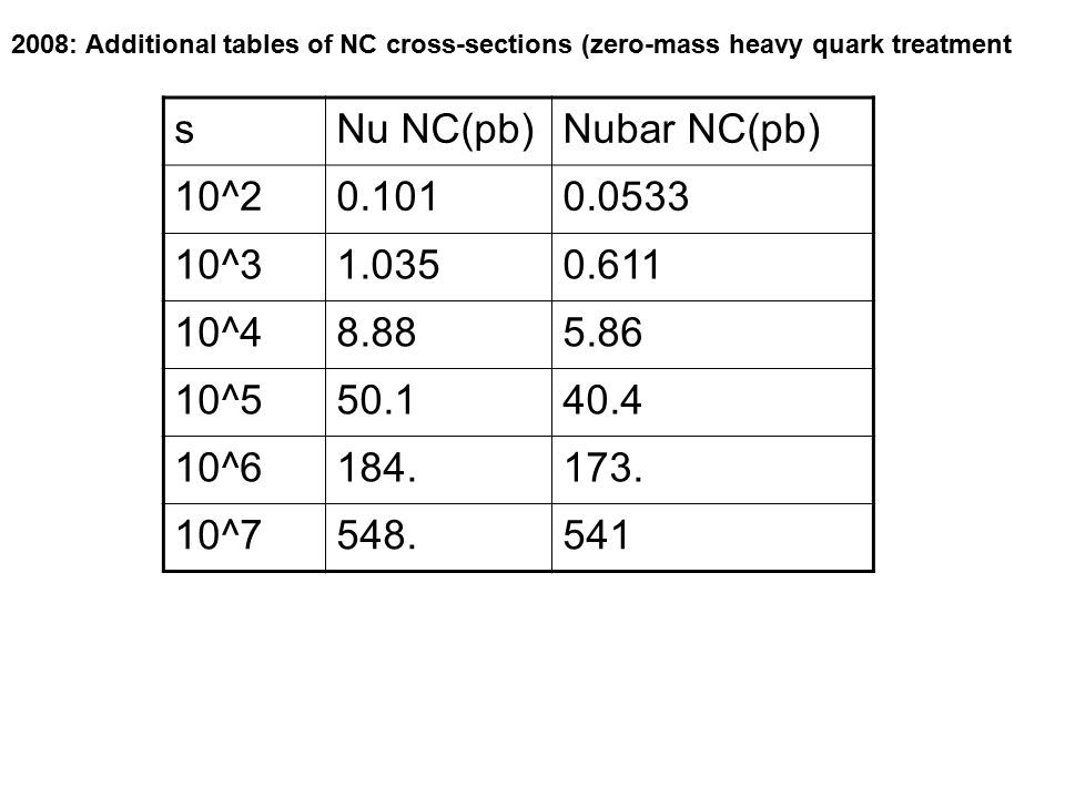 2008: Additional tables of NC cross-sections (zero-mass heavy quark treatment sNu NC(pb)Nubar NC(pb) 10^ ^ ^ ^ ^