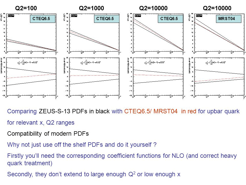 Comparing ZEUS-S-13 PDFs in black with CTEQ6.5/ MRST04 in red for upbar quark for relevant x, Q2 ranges Compatibility of modern PDFs Why not just use off the shelf PDFs and do it yourself .
