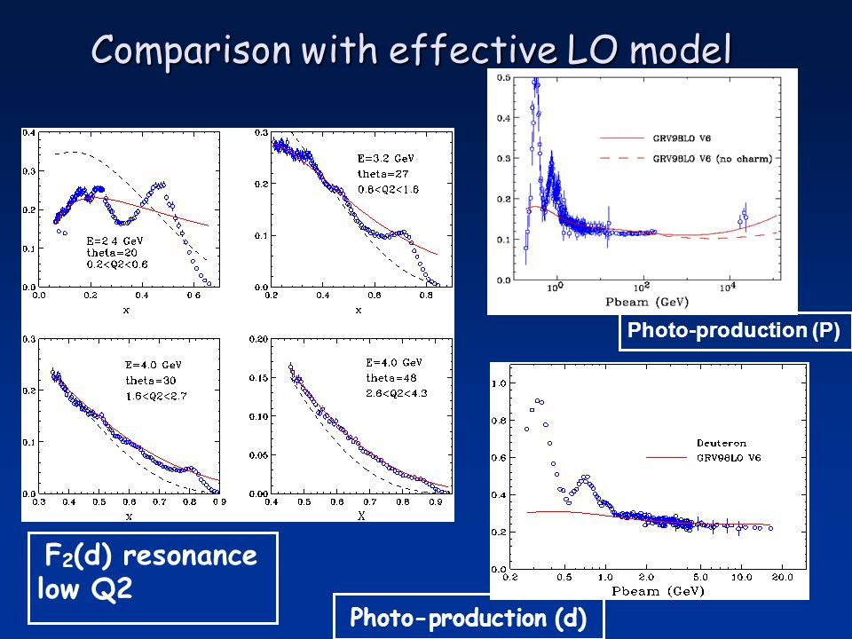 Comparison with effective LO model F 2 (d) resonance low Q2 Photo-production (d) Photo-production (P)