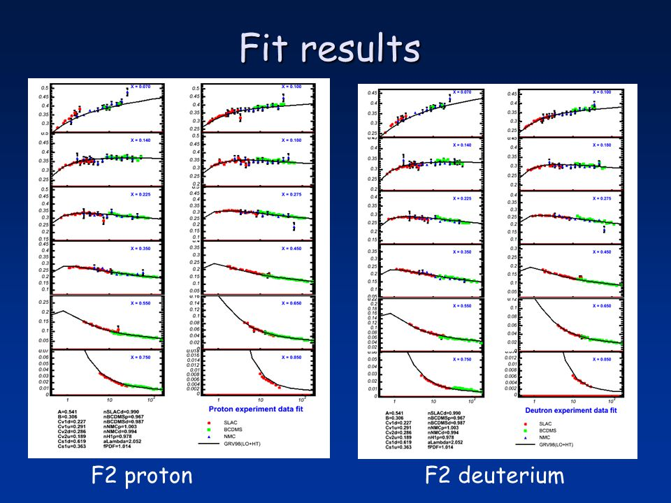 Fit results F2 protonF2 deuterium