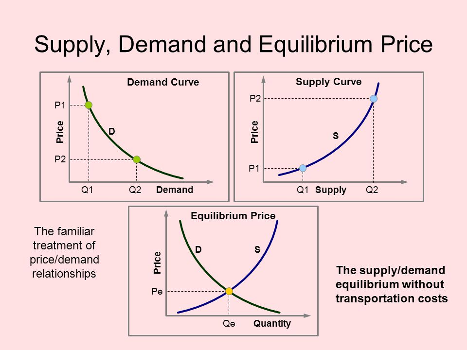 Price Demand Price Supply P1 P2 Q1Q2 Q1Q2 P1 P2 D S Price Quantity Pe Qe DS Supply, Demand and Equilibrium Price Demand Curve Supply Curve Equilibrium Price The supply/demand equilibrium without transportation costs The familiar treatment of price/demand relationships