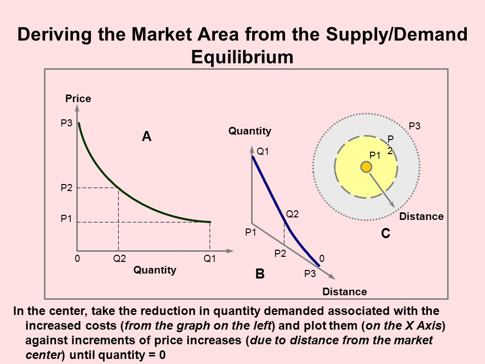 Deriving the Market Area from the Supply/Demand Equilibrium Quantity P1 Q1 P2 Q20 P3 Distance Quantity Q1 P1 Q2 P2 P3 P1 P2P2 P3 Distance 0 A B C Price In the center, take the reduction in quantity demanded associated with the increased costs (from the graph on the left) and plot them (on the X Axis) against increments of price increases (due to distance from the market center) until quantity = 0