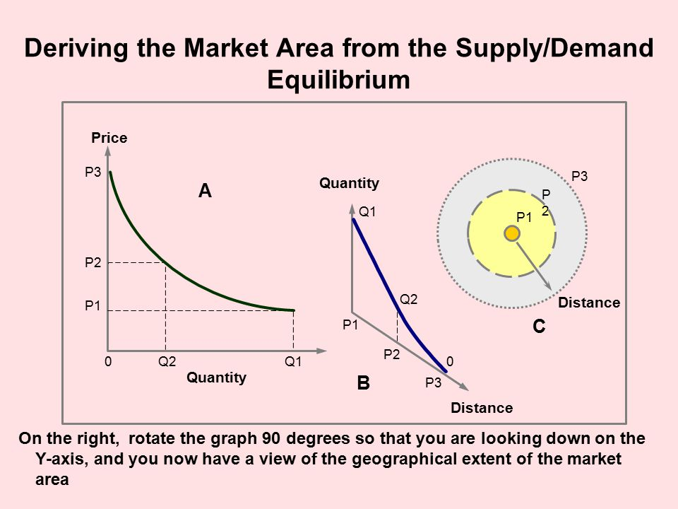 Deriving the Market Area from the Supply/Demand Equilibrium Quantity P1 Q1 P2 Q20 P3 Distance Quantity Q1 P1 Q2 P2 P3 P1 P2P2 P3 Distance 0 A B C Price On the right, rotate the graph 90 degrees so that you are looking down on the Y-axis, and you now have a view of the geographical extent of the market area