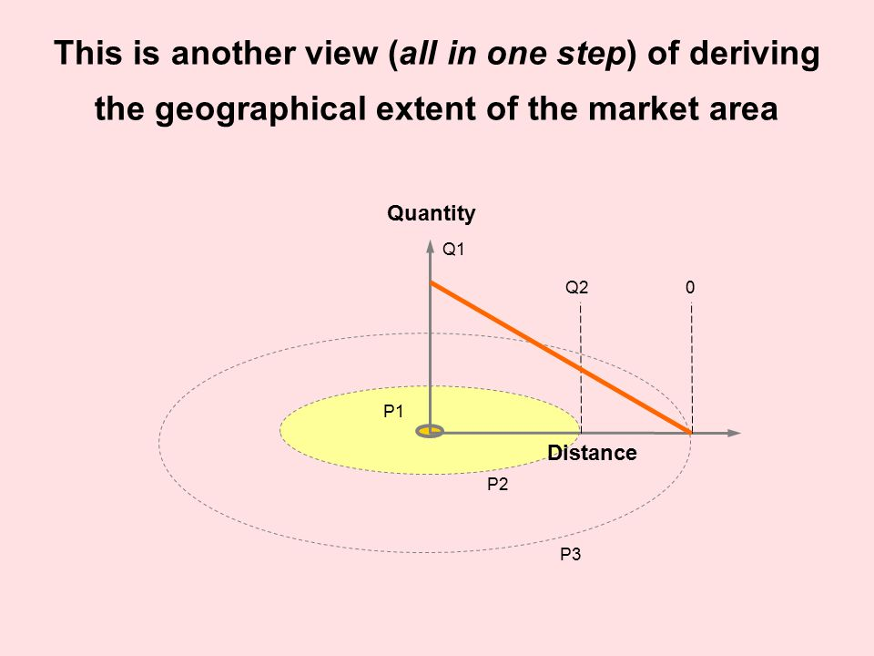 This is another view (all in one step) of deriving the geographical extent of the market area Distance Quantity Q1 P1 Q2 P2 P3 0
