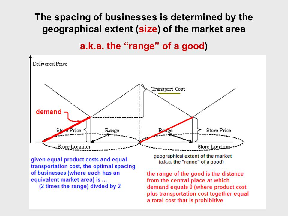 The spacing of businesses is determined by the geographical extent (size) of the market area a.k.a.